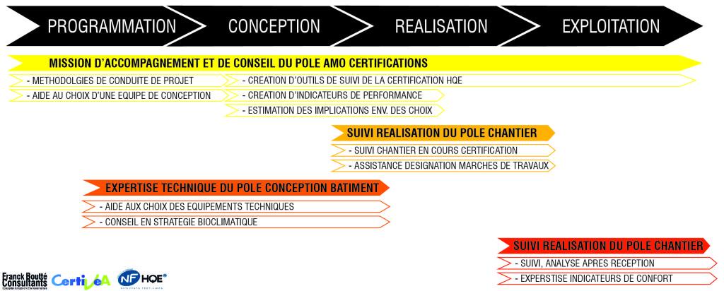 Timeline AMO certifications-01